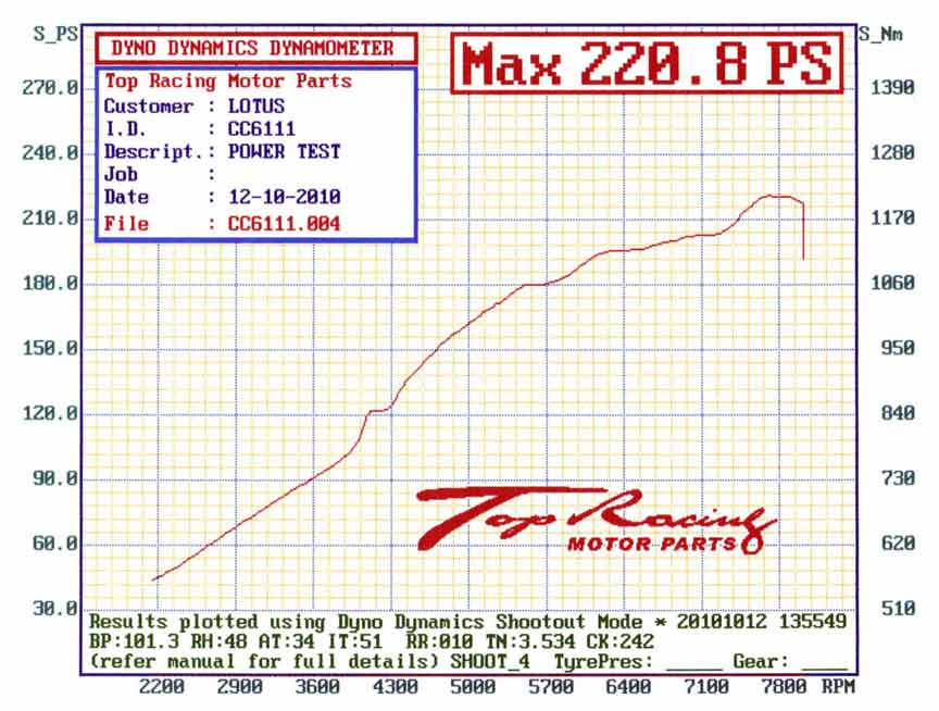rullate motore 155193d1286876569-dyno-chart-s240-s260-20101012160041