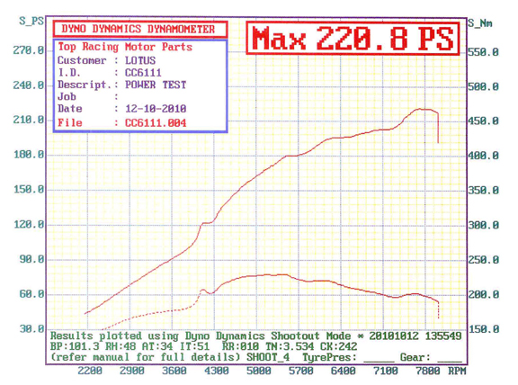 rullate motore 155239d1286954360-baseline-dyno-plots-post-your-dyno-plots-here-20101012184117864