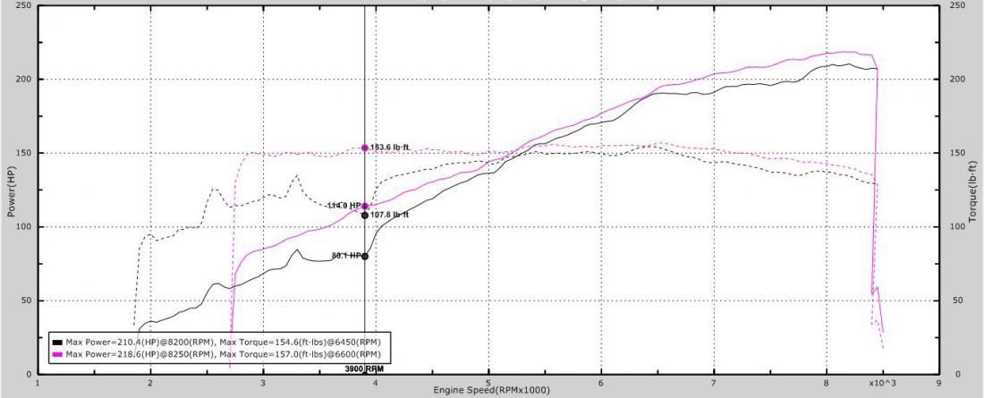 Fast Works VS Sector 111 Katana Tune - LotusTalk - The Lotus Cars