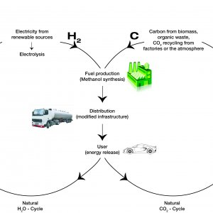 2 Sustainable Methanol Cycle